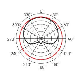 100-101polar